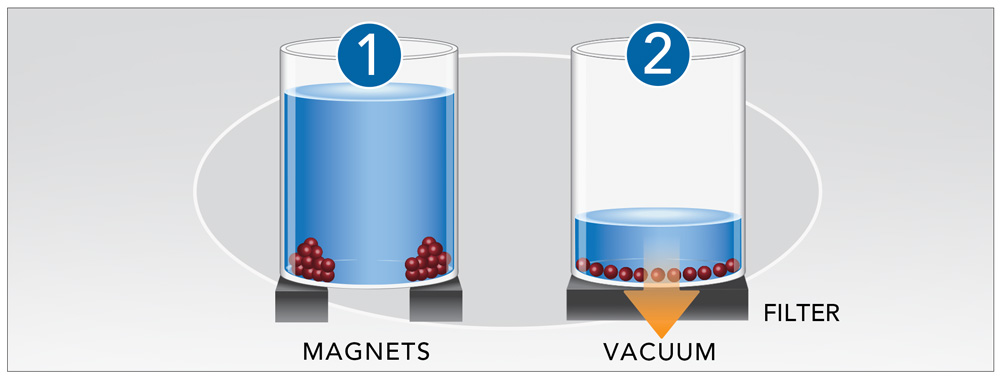 Automate magnetic and filtration bead-based assays