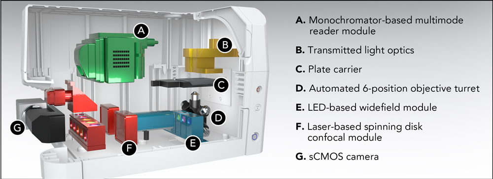 Confocal imaging and multi-mode plate reader in one