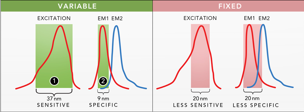 Variable bandwidth for sensitivity and specificity