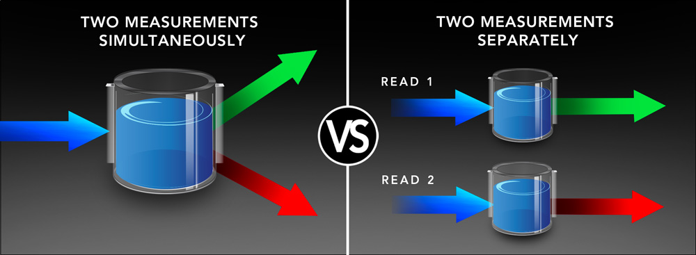 Dual PMT = Fast Reading Speed